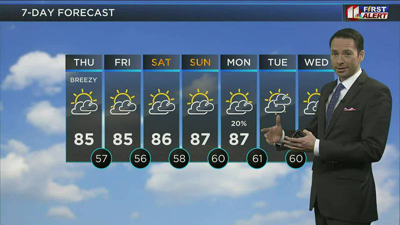 KCBD Midday Weather Update