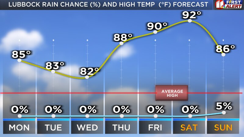 The weather pattern this week supports above average temperatures and dry days and nights.