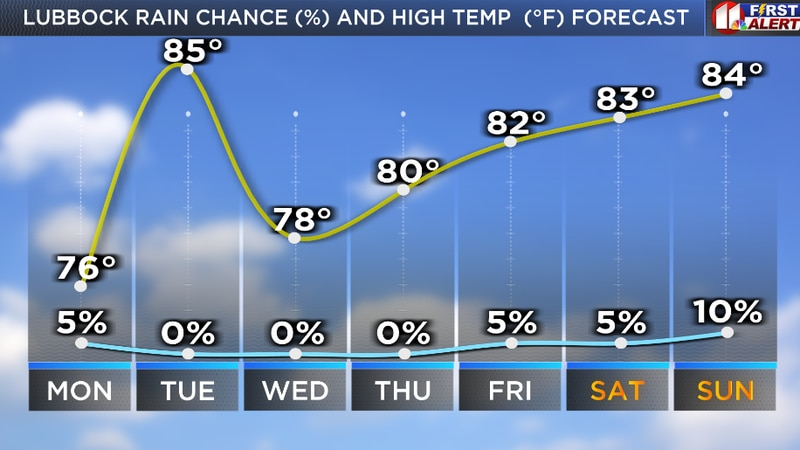 Little significant day-to-day change in weather through the weekend.