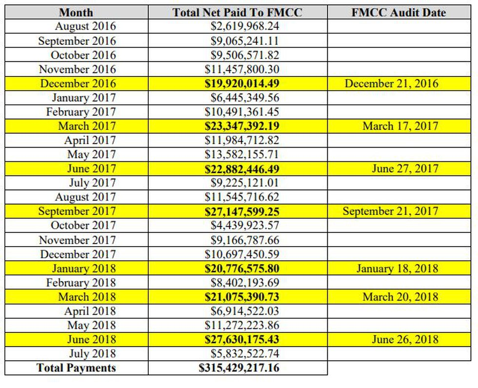 The average net payment to FMCC in months an audit was conducted was $23,254,227.77—2.6 times...
