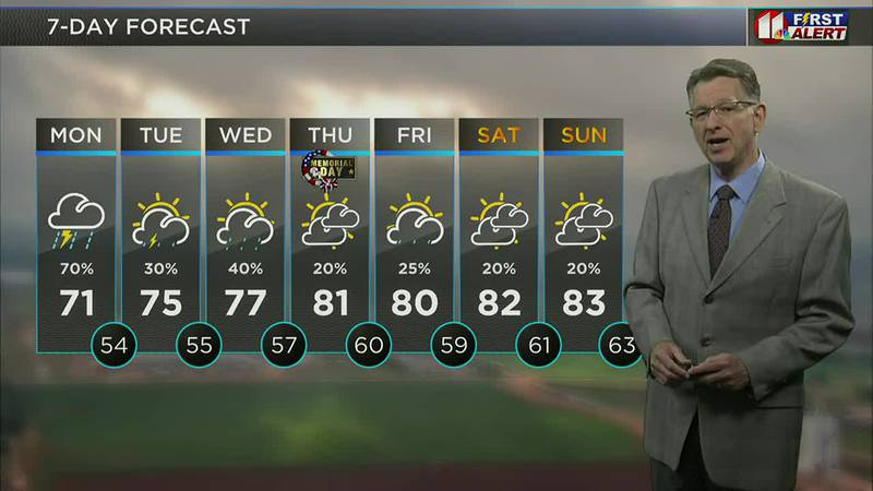 KCBD Daybreak Today - Weather, 5 a.m., May 31