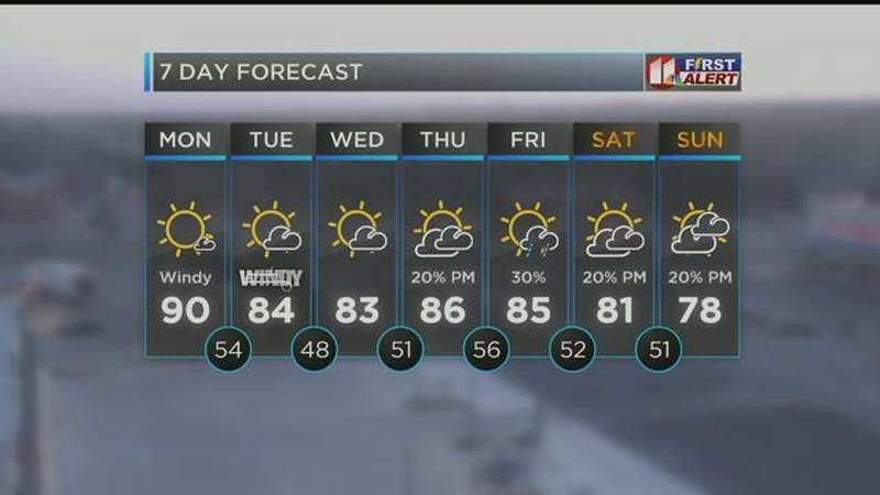 Your First Alert Forecast 4.25
