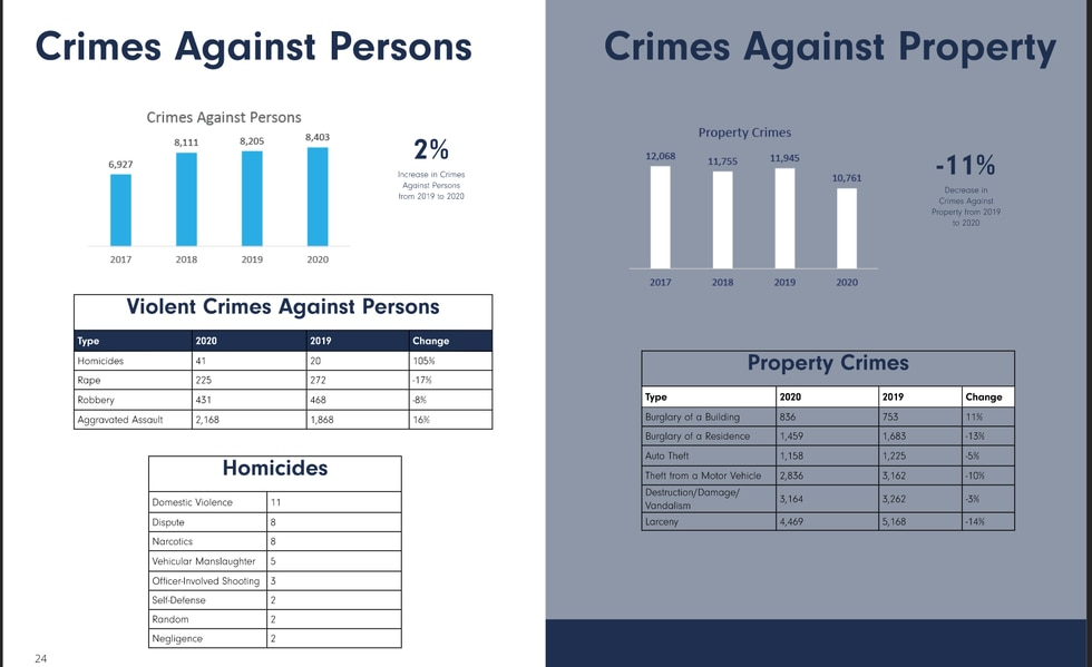 Crimes Against Persons, Crimes Against Property report from 2020 annual report from the Lubbock...