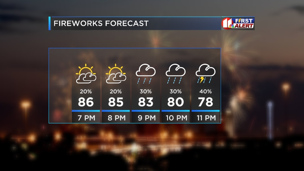 Mostly sunny to start the evening before showers and thunderstorms move into the area