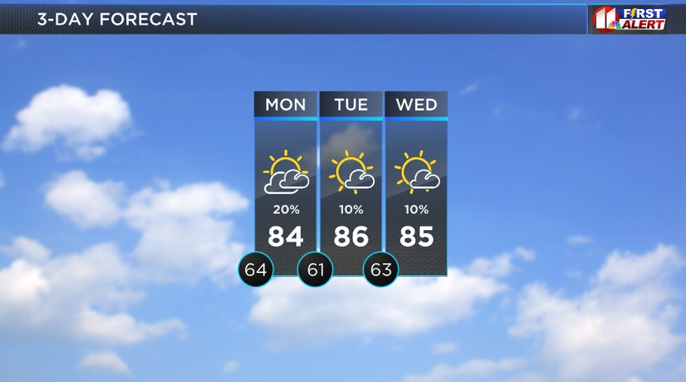 Below-average temperatures remain in the forecast with slight rain chances