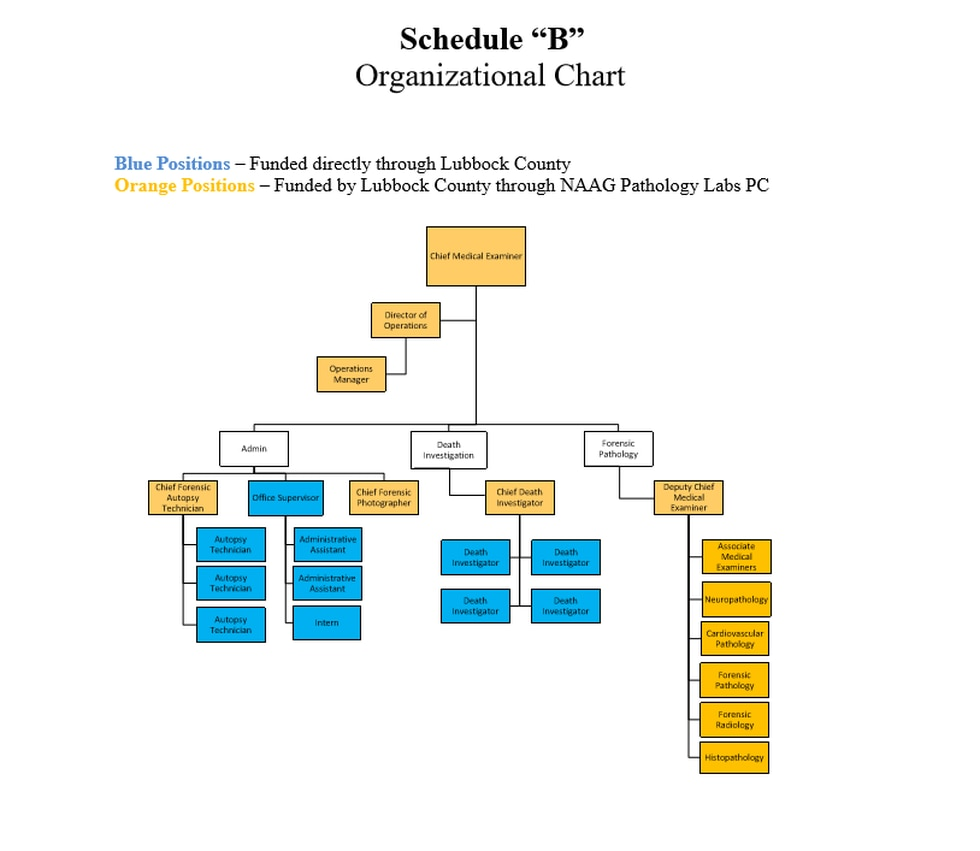 Medical Examiner Office organizational chart. Positions highlighted in blue are paid by the...