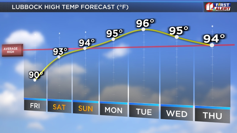 Heating up to near and above average temperatures