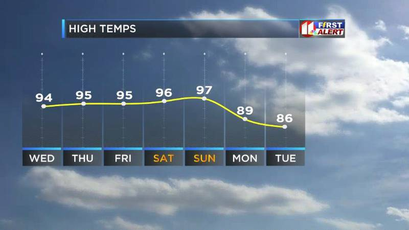 Temps in the upper to mid 90s, possible isolated showers