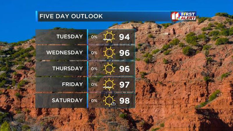 Summer temps to dominate last week of Spring