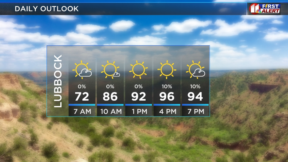Hot and mainly dry for today