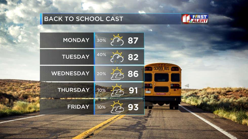 Cool temps and rain chances for the first week of school