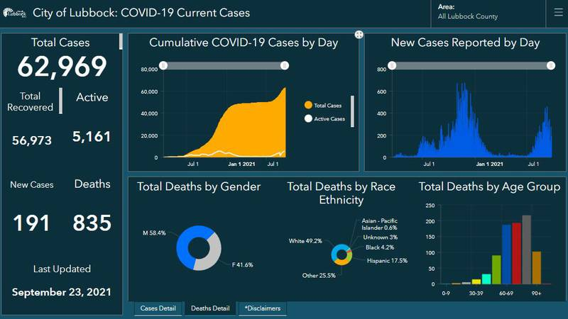 The City of Lubbock COVID-19 Dashboard is currently reporting one additional death and 191 new...