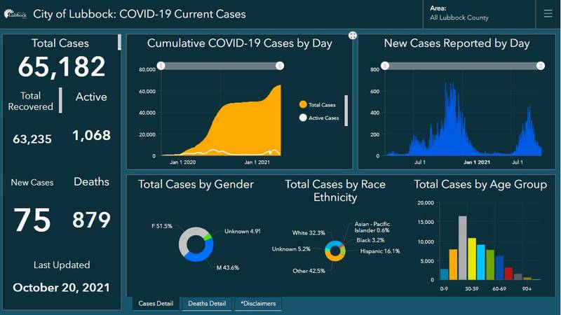 COVID-19: Lubbock reports one additional death, 75 new cases on Wednesday