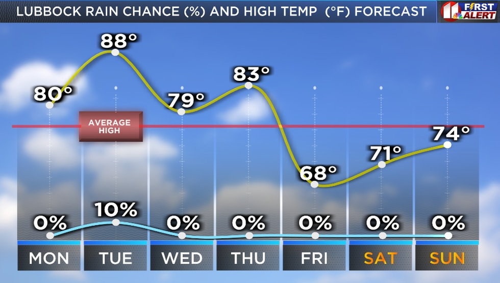 In the days ahead, two cold fronts will push through the KCBD area, and our first 30-something...
