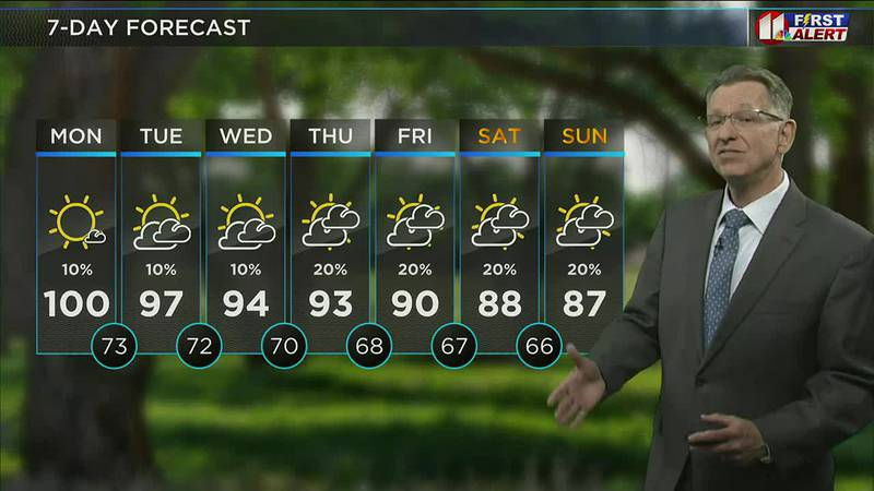 I expect today to be our hottest since June 23, which was the last time Lubbock recorded a...