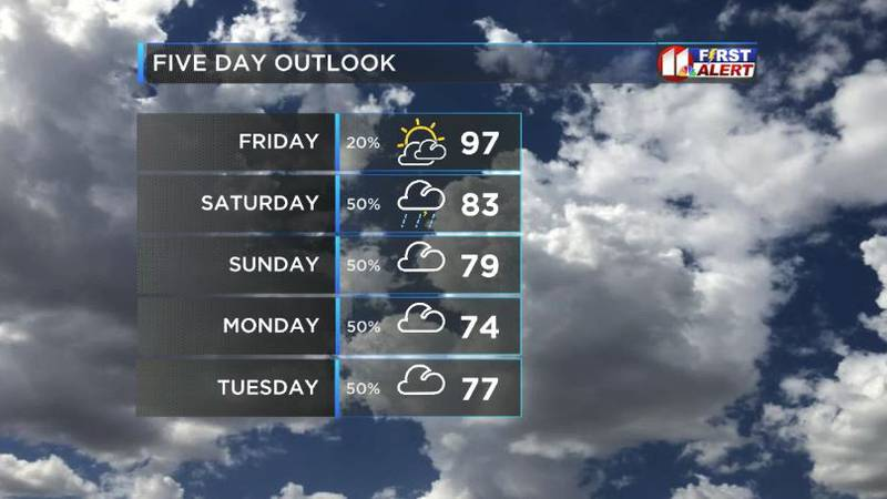 The weekend will bring a big drop in temps with highs in the 80s and even 70s by Sunday. In...