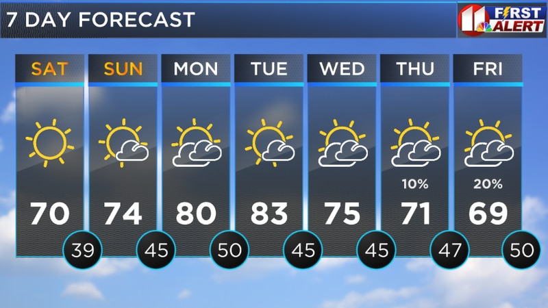 While not as cold as Saturday morning, chilly nights and mornings remain in our forecast....