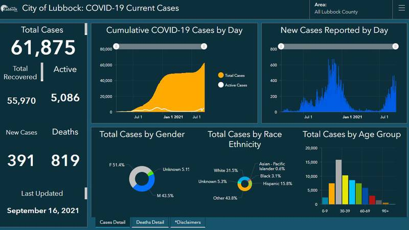 COVID-19: Lubbock reports one additional death, 391 new cases on Thursday
